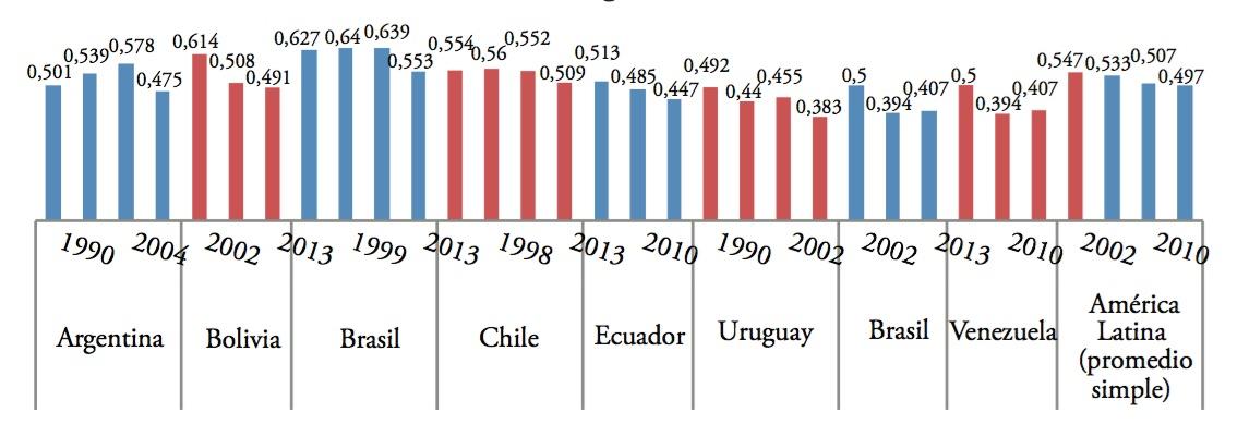 Reducción de la desigualdad, medida por el coeficiente de GINI